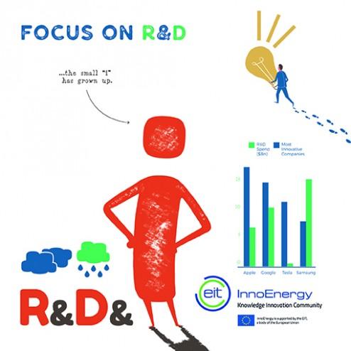 Focus on R&D